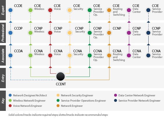 Cisco Certification Path for Networking. | IT Workbooks Everything ...
