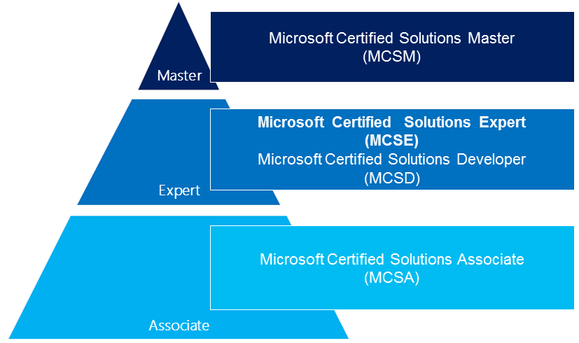 Microsoft Certification Mcsamcse 2012 Path For System Administrator